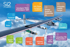 Solvay-Solar-Impulse_1
