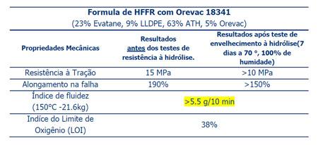 Propriedade de Composto Retardante de Chama Livre de Halogênio com Orevac 18341. Fonte: Arkema