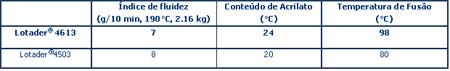 Arkema-Tabela-2