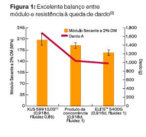 Dow-grafico