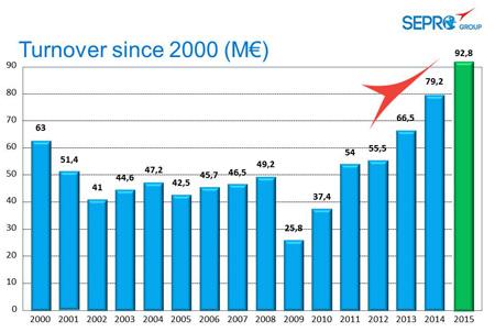 Evolução do faturamento da Sepro desde o ano 2000