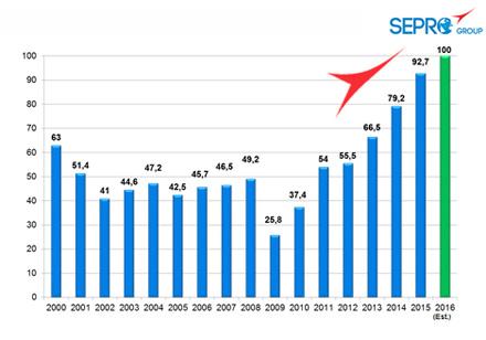 O faturamento projetado pelo Grupo Sepro para 2016 excede os 100 milhões de Euros