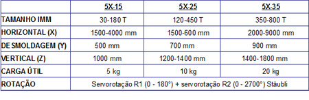 sepro-5x-specifications