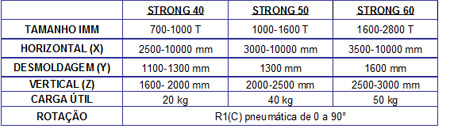 sepro-strong-specifications